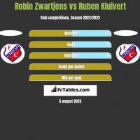 Robin Zwartjens vs Ruben Kluivert h2h player stats