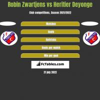 Robin Zwartjens vs Heritier Deyonge h2h player stats
