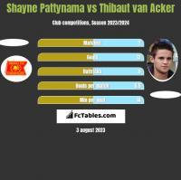 Shayne Pattynama vs Thibaut van Acker h2h player stats