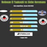 Redouan El Yaakoubi vs Siebe Horemans h2h player stats