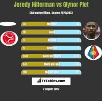 Jeredy Hilterman vs Glynor Plet h2h player stats