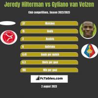 Jeredy Hilterman vs Gyliano van Velzen h2h player stats