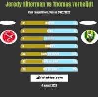 Jeredy Hilterman vs Thomas Verheijdt h2h player stats