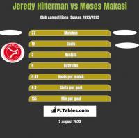Jeredy Hilterman vs Moses Makasi h2h player stats