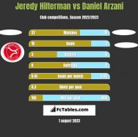 Jeredy Hilterman vs Daniel Arzani h2h player stats