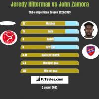 Jeredy Hilterman vs John Zamora h2h player stats