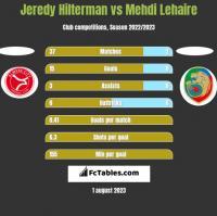 Jeredy Hilterman vs Mehdi Lehaire h2h player stats