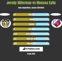 Jeredy Hilterman vs Moussa Sylla h2h player stats