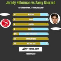 Jeredy Hilterman vs Samy Bourard h2h player stats