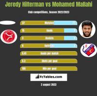 Jeredy Hilterman vs Mohamed Mallahi h2h player stats