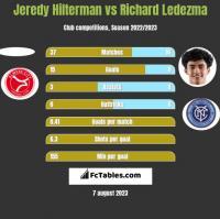 Jeredy Hilterman vs Richard Ledezma h2h player stats
