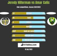 Jeredy Hilterman vs Amar Catic h2h player stats
