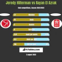 Jeredy Hilterman vs Rayan El Azrak h2h player stats