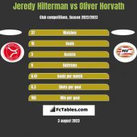 Jeredy Hilterman vs Oliver Horvath h2h player stats