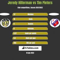 Jeredy Hilterman vs Tim Pieters h2h player stats