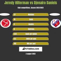 Jeredy Hilterman vs Djenairo Daniels h2h player stats