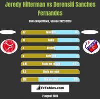 Jeredy Hilterman vs Derensili Sanches Fernandes h2h player stats