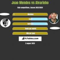 Joao Mendes vs Alvarinho h2h player stats