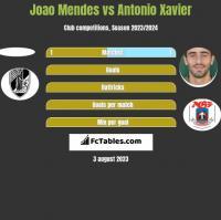 Joao Mendes vs Antonio Xavier h2h player stats