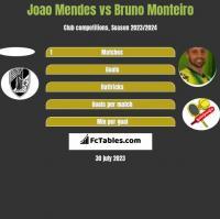 Joao Mendes vs Bruno Monteiro h2h player stats