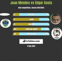 Joao Mendes vs Edgar Costa h2h player stats