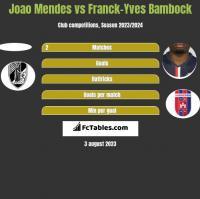 Joao Mendes vs Franck-Yves Bambock h2h player stats