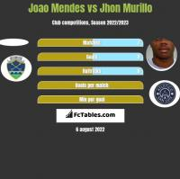 Joao Mendes vs Jhon Murillo h2h player stats