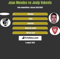 Joao Mendes vs Josip Vukovic h2h player stats