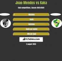 Joao Mendes vs Kaka h2h player stats