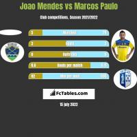 Joao Mendes vs Marcos Paulo h2h player stats