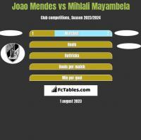 Joao Mendes vs Mihlali Mayambela h2h player stats