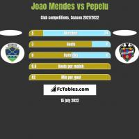 Joao Mendes vs Pepelu h2h player stats