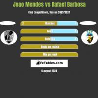 Joao Mendes vs Rafael Barbosa h2h player stats