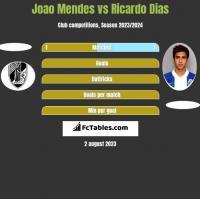 Joao Mendes vs Ricardo Dias h2h player stats