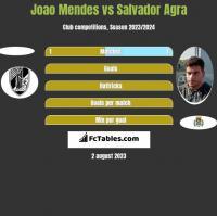 Joao Mendes vs Salvador Agra h2h player stats