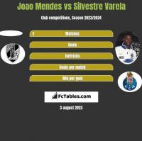 Joao Mendes vs Silvestre Varela h2h player stats