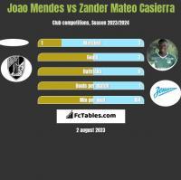 Joao Mendes vs Zander Mateo Casierra h2h player stats