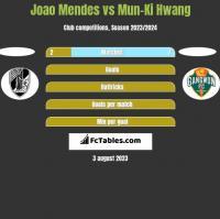 Joao Mendes vs Mun-Ki Hwang h2h player stats