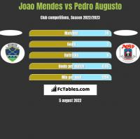 Joao Mendes vs Pedro Augusto h2h player stats