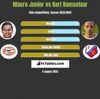 Mauro Junior vs Bart Ramselaar h2h player stats
