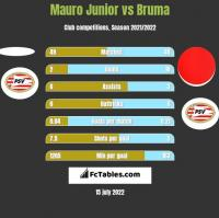Mauro Junior vs Bruma h2h player stats