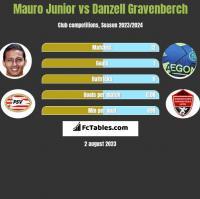 Mauro Junior vs Danzell Gravenberch h2h player stats