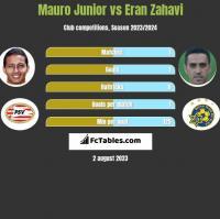 Mauro Junior vs Eran Zahavi h2h player stats