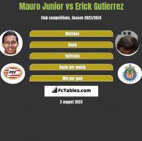 Mauro Junior vs Erick Gutierrez h2h player stats