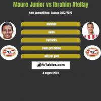Mauro Junior vs Ibrahim Afellay h2h player stats