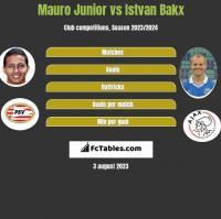 Mauro Junior vs Istvan Bakx h2h player stats
