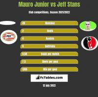 Mauro Junior vs Jeff Stans h2h player stats
