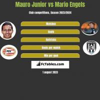 Mauro Junior vs Mario Engels h2h player stats