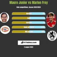 Mauro Junior vs Marlon Frey h2h player stats