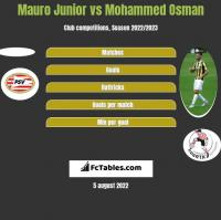 Mauro Junior vs Mohammed Osman h2h player stats